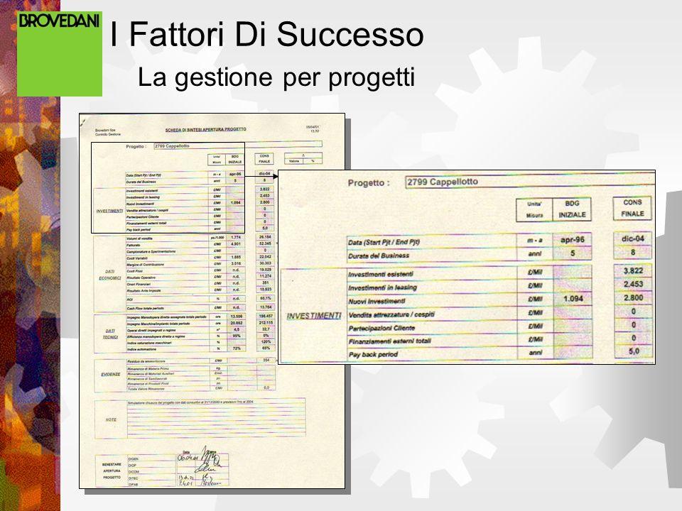 La gestione per progetti