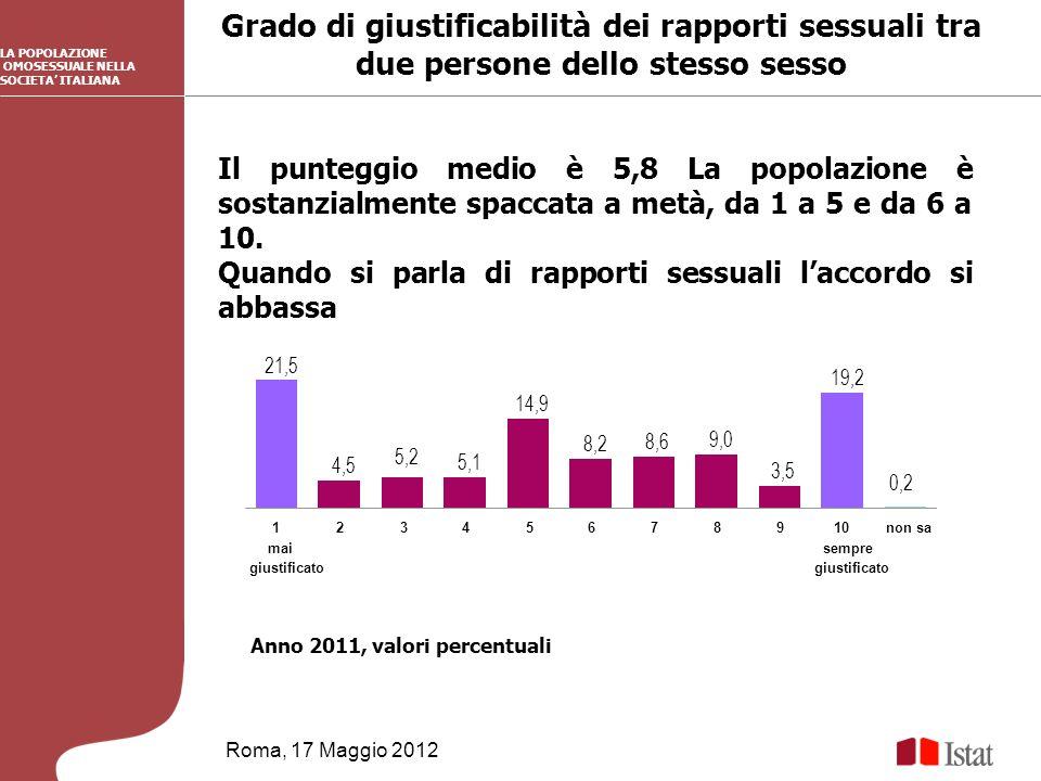 Grado di giustificabilità dei rapporti sessuali tra due persone dello stesso sesso Roma, 17 Maggio 2012 Anno 2011, valori percentuali LA POPOLAZIONE OMOSESSUALE NELLA SOCIETA ITALIANA Il punteggio medio è 5,8 La popolazione è sostanzialmente spaccata a metà, da 1 a 5 e da 6 a 10.