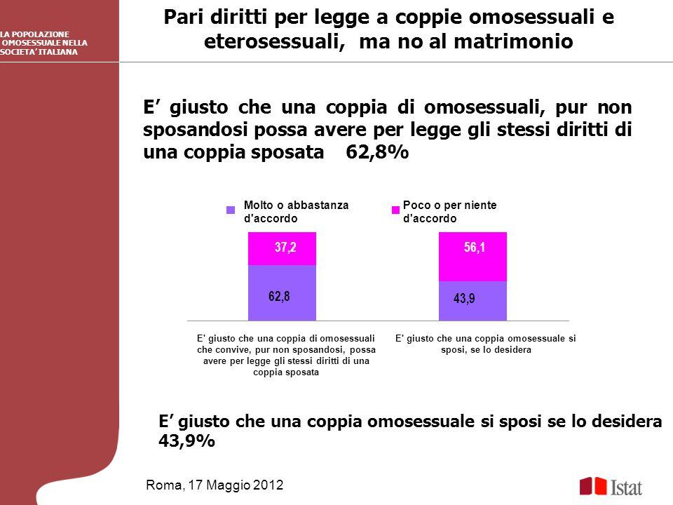 Pari diritti per legge a coppie omosessuali e eterosessuali, ma no al matrimonio Roma, 17 Maggio 2012 E giusto che una coppia omosessuale si sposi se lo desidera 43,9% LA POPOLAZIONE OMOSESSUALE NELLA SOCIETA ITALIANA E giusto che una coppia di omosessuali, pur non sposandosi possa avere per legge gli stessi diritti di una coppia sposata 62,8% 62,8 43,9 37,256,1 E giusto che una coppia di omosessuali che convive, pur non sposandosi, possa avere per legge gli stessi diritti di una coppia sposata E giusto che una coppia omosessuale si sposi, se lo desidera Molto o abbastanza d accordo Poco o per niente d accordo