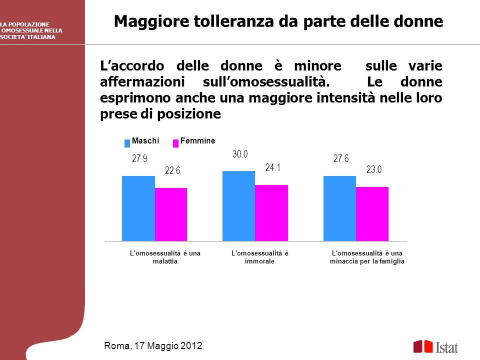 Maggiore tolleranza da parte delle donne Roma, 17 Maggio 2012 LA POPOLAZIONE OMOSESSUALE NELLA SOCIETA ITALIANA Laccordo delle donne è minore sulle varie affermazioni sullomosessualità.