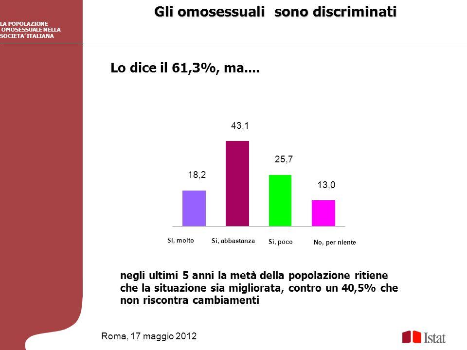 Gli omosessuali sono discriminati Roma, 17 maggio 2012 LA POPOLAZIONE OMOSESSUALE NELLA SOCIETA ITALIANA 18,2 43,1 25,7 13,0 Sì, molto Sì, poco Lo dice il 61,3%, ma....