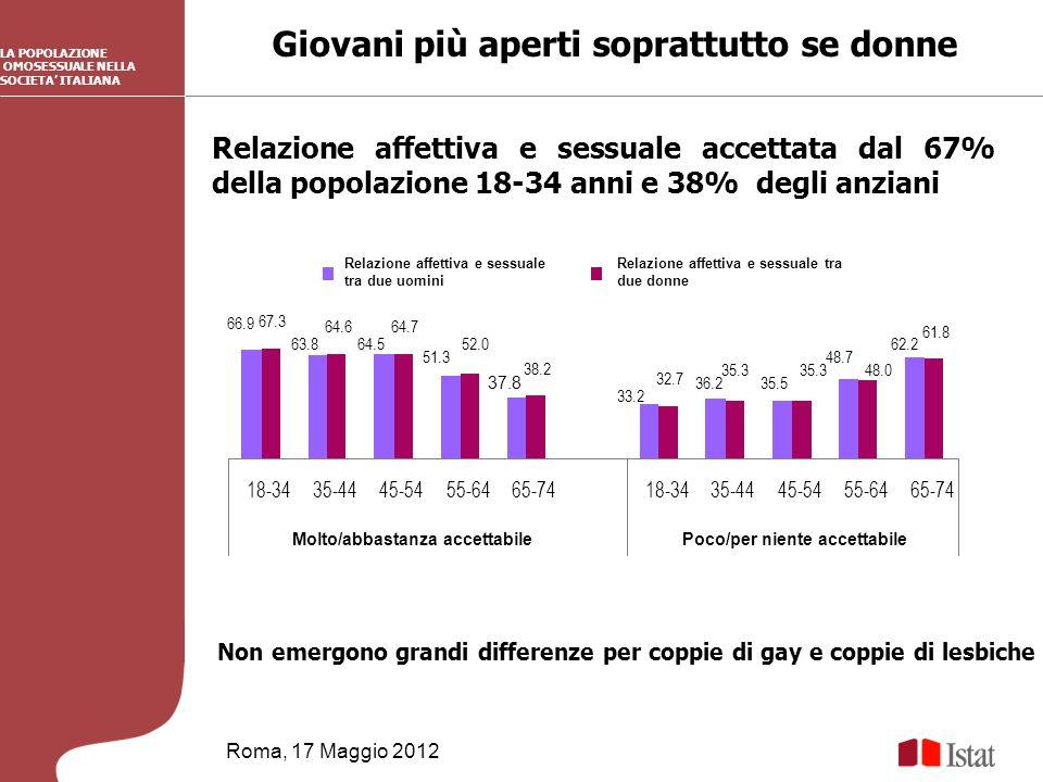 Giovani più aperti soprattutto se donne Roma, 17 Maggio 2012 Non emergono grandi differenze per coppie di gay e coppie di lesbiche LA POPOLAZIONE OMOSESSUALE NELLA SOCIETA ITALIANA Relazione affettiva e sessuale accettata dal 67% della popolazione 18-34 anni e 38% degli anziani 62.2 67.3 64.664.7 52.0 38.2 32.7 35.3 48.0 61.8 66.9 63.864.5 51.3 37.8 33.2 36.235.5 48.7 18-3435-4445-5455-6465-7418-3435-4445-5455-6465-74 Molto/abbastanza accettabilePoco/per niente accettabile Relazione affettiva e sessuale tra due uomini Relazione affettiva e sessuale tra due donne