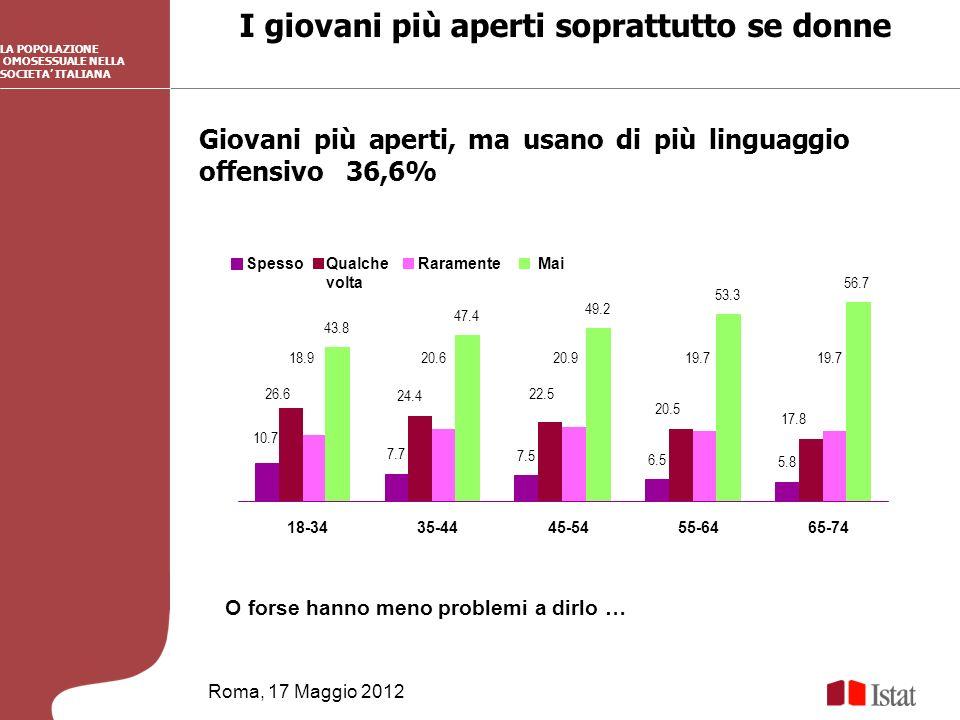 I giovani più aperti soprattutto se donne Roma, 17 Maggio 2012 LA POPOLAZIONE OMOSESSUALE NELLA SOCIETA ITALIANA Giovani più aperti, ma usano di più linguaggio offensivo 36,6% O forse hanno meno problemi a dirlo … 7.7 7.5 6.5 5.8 24.4 22.5 18.920.620.919.7 43.8 47.4 49.2 53.3 56.7 10.7 20.5 26.6 17.8 18-3435-4445-5455-6465-74 SpessoQualche volta RaramenteMai