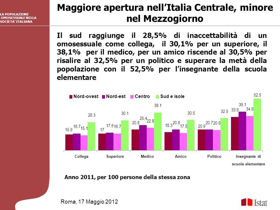 Maggiore apertura nellItalia Centrale, minore nel Mezzogiorno Roma, 17 Maggio 2012 LA POPOLAZIONE OMOSESSUALE NELLA SOCIETA ITALIANA Il sud raggiunge il 28,5% di inaccettabilità di un omosessuale come collega, il 30,1% per un superiore, il 38,1% per il medico, per un amico riscende al 30,5% per risalire al 32,5% per un politico e superare la metà della popolazione con il 52,5% per linsegnante della scuola elementare Anno 2011, per 100 persone della stessa zona 15.917 20.8 18.3 20.9 33.9 16.7 17.6 25.4 20.820.7 39.1 15.1 16.7 22.8 17.5 20.6 34.6 28.3 30.1 38.1 30.5 32.5 52.5 CollegaSuperioreMedicoAmicoPoliticoInsegnante di scuola elementare Nord-ovestNord-estCentroSud e isole