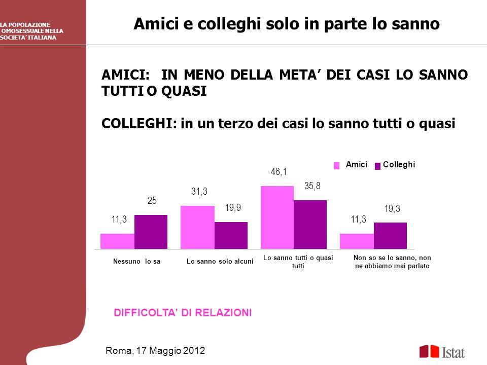 Amici e colleghi solo in parte lo sanno Roma, 17 Maggio 2012 DIFFICOLTA DI RELAZIONI LA POPOLAZIONE OMOSESSUALE NELLA SOCIETA ITALIANA AMICI: IN MENO DELLA META DEI CASI LO SANNO TUTTI O QUASI COLLEGHI: in un terzo dei casi lo sanno tutti o quasi 11,3 31,3 46,1 11,3 25 19,9 35,8 19,3 Nessuno lo saLo sanno solo alcuni Lo sanno tutti o quasi tutti Non so se lo sanno, non ne abbiamo mai parlato AmiciColleghi