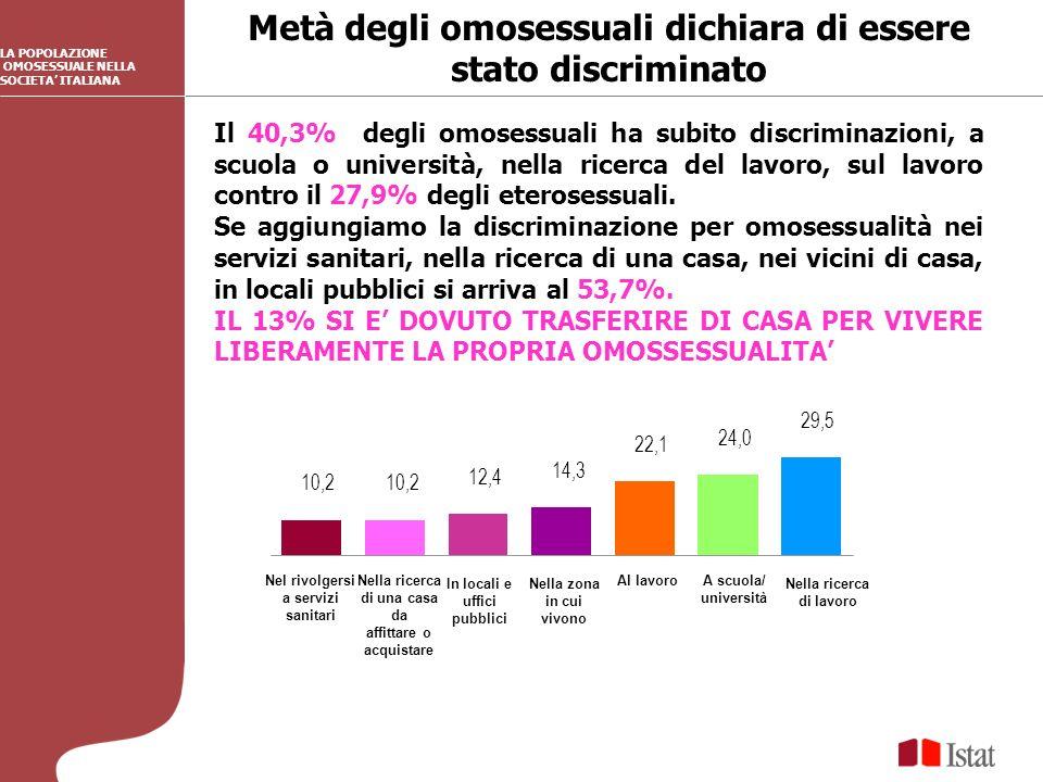 Metà degli omosessuali dichiara di essere stato discriminato LA POPOLAZIONE OMOSESSUALE NELLA SOCIETA ITALIANA Il 40,3% degli omosessuali ha subito discriminazioni, a scuola o università, nella ricerca del lavoro, sul lavoro contro il 27,9% degli eterosessuali.