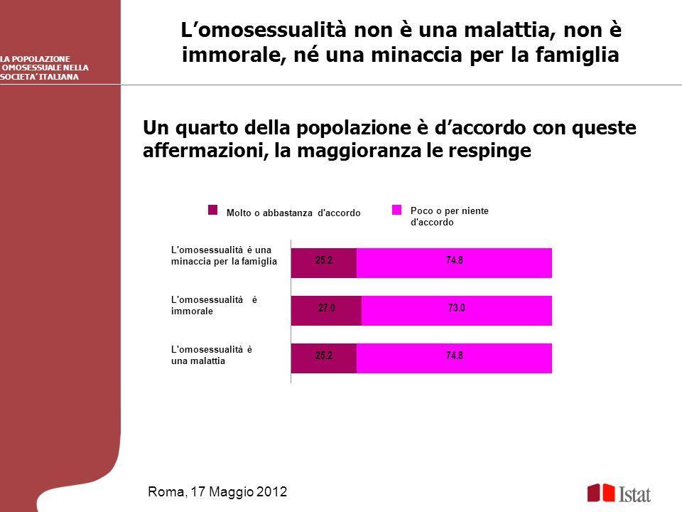 Lomosessualità non è una malattia, non è immorale, né una minaccia per la famiglia Roma, 17 Maggio 2012 LA POPOLAZIONE OMOSESSUALE NELLA SOCIETA ITALIANA Un quarto della popolazione è daccordo con queste affermazioni, la maggioranza le respinge 25.2 27.0 25.2 74.8 73.0 74.8 L omosessualità è una malattia L omosessualità è immorale L omosessualità è una minaccia per la famiglia Molto o abbastanza d accordo Poco o per niente d accordo