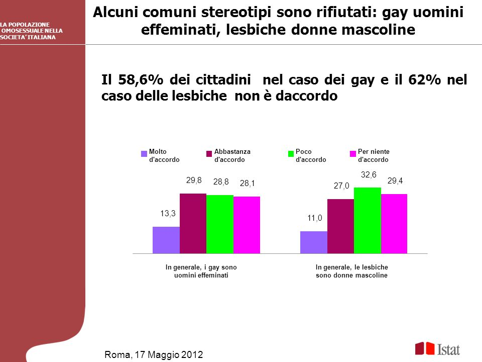 Alcuni comuni stereotipi sono rifiutati: gay uomini effeminati, lesbiche donne mascoline Roma, 17 Maggio 2012 LA POPOLAZIONE OMOSESSUALE NELLA SOCIETA ITALIANA Il 58,6% dei cittadini nel caso dei gay e il 62% nel caso delle lesbiche non è daccordo 13,3 11,0 29,8 27,0 28,8 32,6 28,1 29,4 In generale, i gay sono uomini effeminati In generale, le lesbiche sono donne mascoline Molto d accordo Abbastanza d accordo Poco d accordo Per niente d accordo