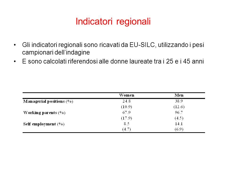 Indicatori regionali Gli indicatori regionali sono ricavati da EU-SILC, utilizzando i pesi campionari dellindagine E sono calcolati riferendosi alle donne laureate tra i 25 e i 45 anni