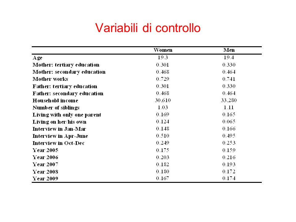 Variabili di controllo