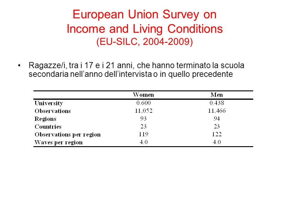 European Union Survey on Income and Living Conditions (EU-SILC, 2004-2009) Ragazze/i, tra i 17 e i 21 anni, che hanno terminato la scuola secondaria nellanno dellintervista o in quello precedente