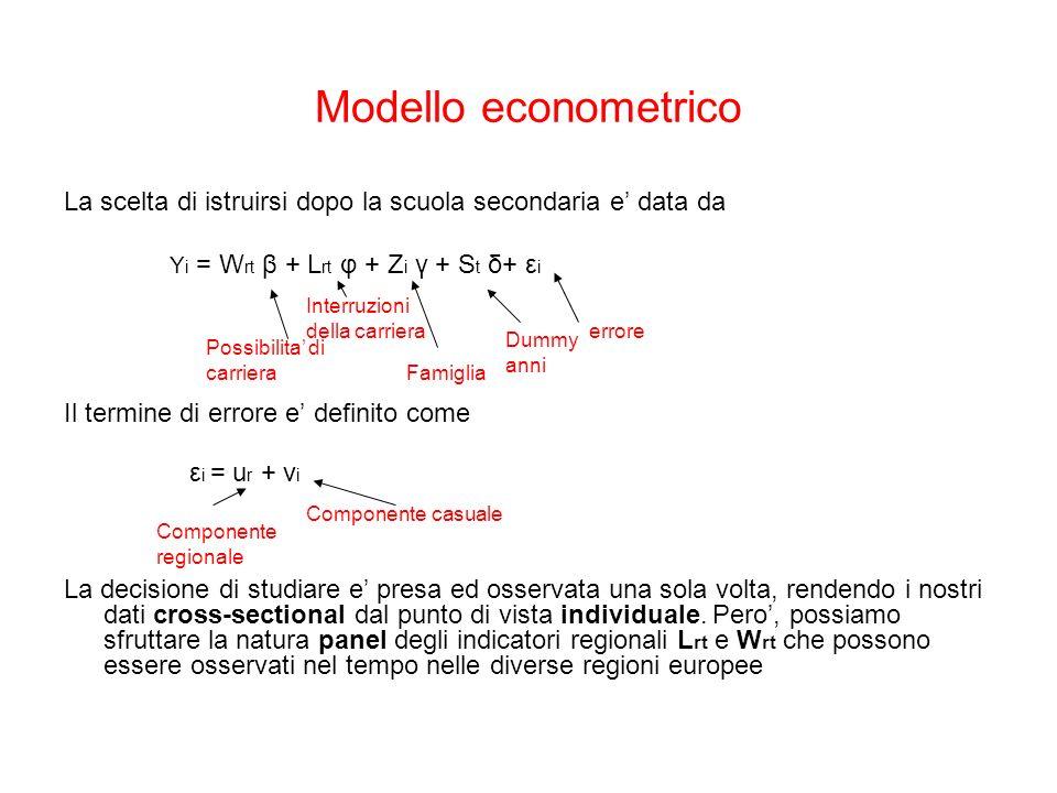 Modello econometrico La scelta di istruirsi dopo la scuola secondaria e data da Y i = W rt β + L rt φ + Z i γ + S t δ+ ε i Il termine di errore e definito come ε i = u r + ν i La decisione di studiare e presa ed osservata una sola volta, rendendo i nostri dati cross-sectional dal punto di vista individuale.