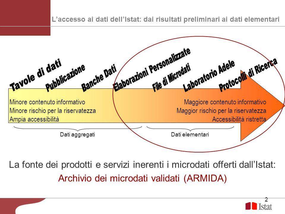 3 Offerta di microdati Elaborazioni personalizzate Rilascio di file di microdati : File standard (Microdata File for Research, MFR) File di microdati per la ricerca File Sistan Accesso ai microdati: Laboratorio per lAnalisi dei Dati ELEmentari (ADELE) Protocolli di ricerca