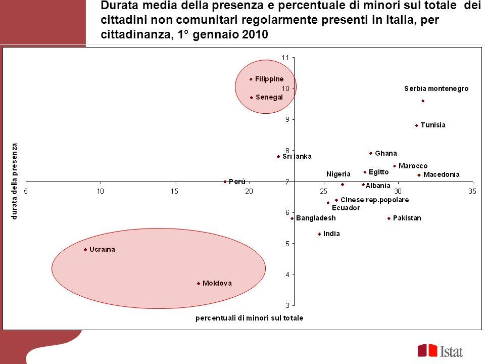 Durata media della presenza e percentuale di minori sul totale dei cittadini non comunitari regolarmente presenti in Italia, per cittadinanza, 1° genn