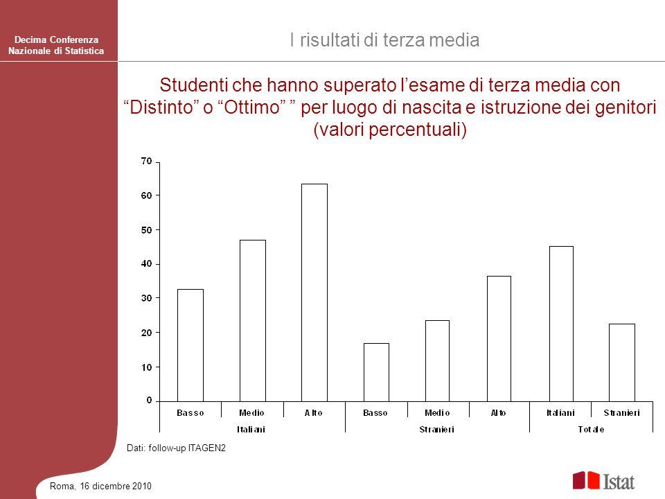 Roma, 16 dicembre 2010 Decima Conferenza Nazionale di Statistica Studenti che hanno superato lesame di terza media con Distinto o Ottimo per luogo di