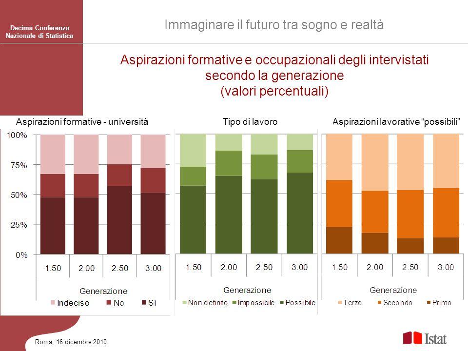 Roma, 16 dicembre 2010 Immaginare il futuro tra sogno e realtà Decima Conferenza Nazionale di Statistica Aspirazioni formative e occupazionali degli i