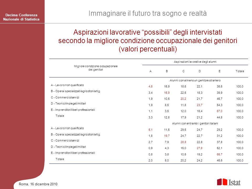 Roma, 16 dicembre 2010 Decima Conferenza Nazionale di Statistica Immaginare il futuro tra sogno e realtà Aspirazioni lavorative possibili degli interv