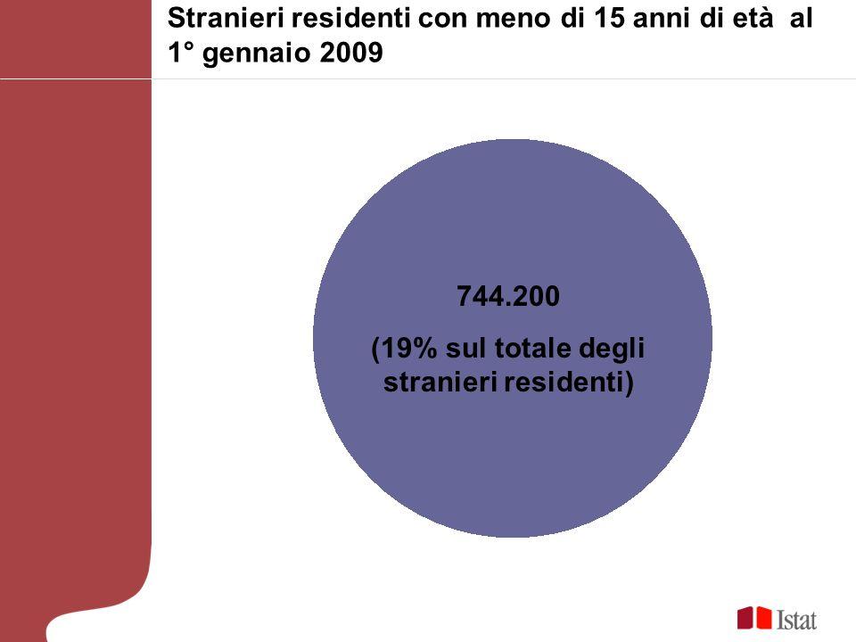 Stranieri residenti con meno di 15 anni di età al 1° gennaio 2009 744.200 (19% sul totale degli stranieri residenti)