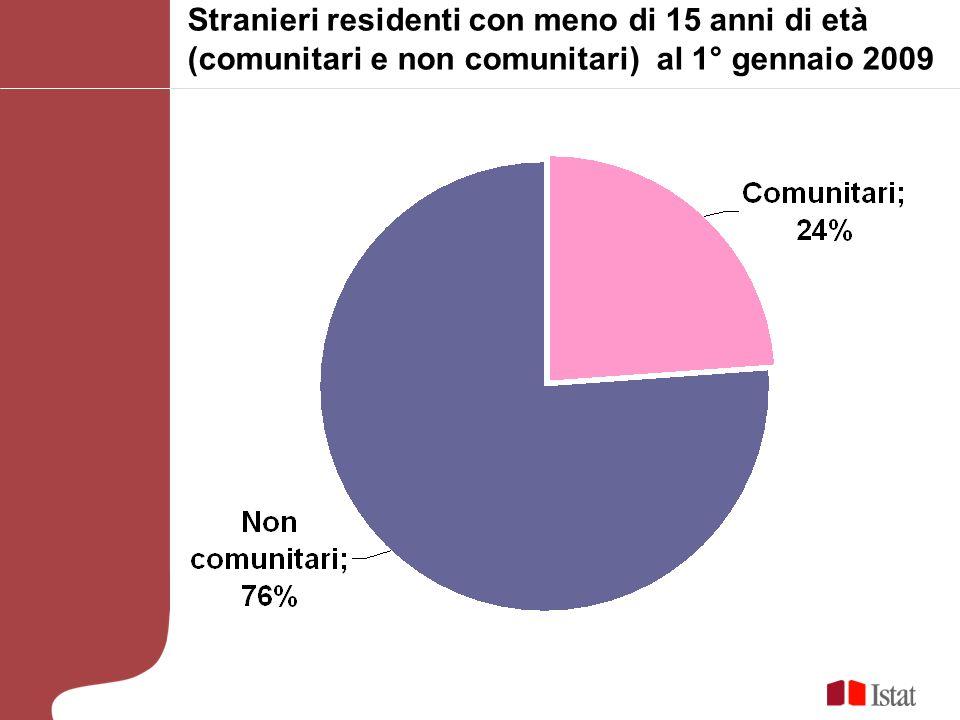 Durata media della presenza e percentuale di minori sul totale dei cittadini non comunitari regolarmente presenti in Italia, per cittadinanza, 1° gennaio 2010