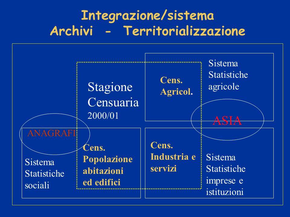 Integrazione/sistema Archivi - Territorializzazione Stagione Censuaria 2000/01 ANAGRAFI Cens.