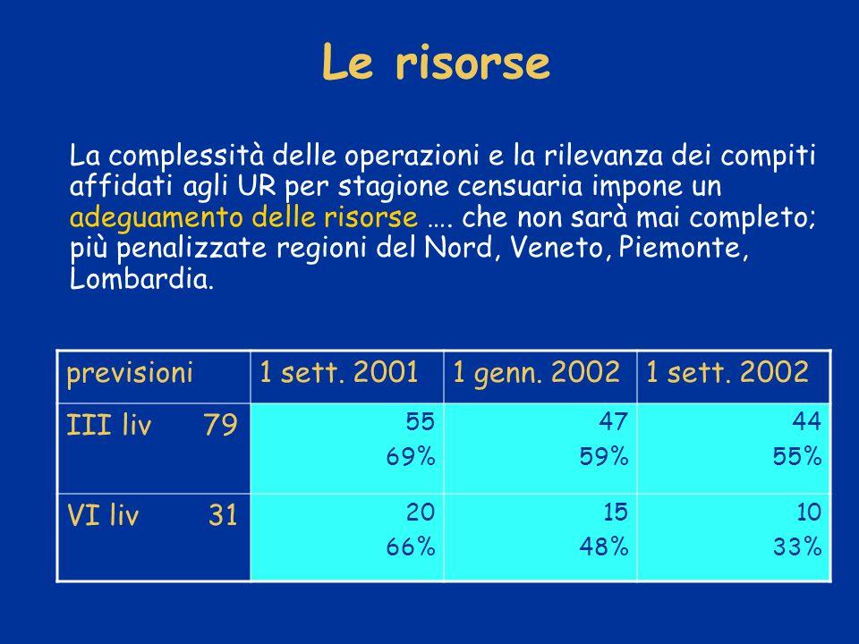 Le risorse previsioni1 sett. 20011 genn. 20021 sett.