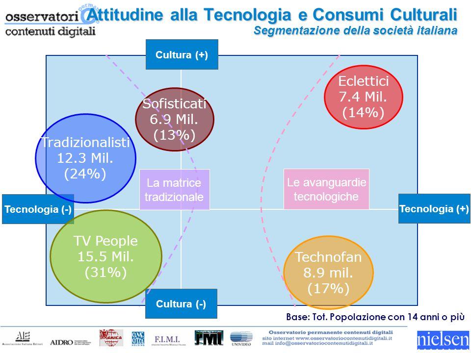 Tecnologia (-) Tecnologia (+) Cultura (-) Cultura (+) TV People 15.5 Mil.