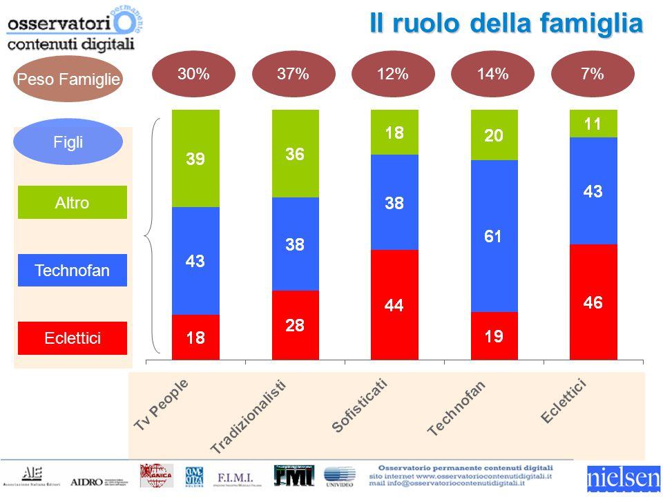 Il ruolo della famiglia Eclettici Technofan Altro 30%37%12%14%7% Peso Famiglie Figli