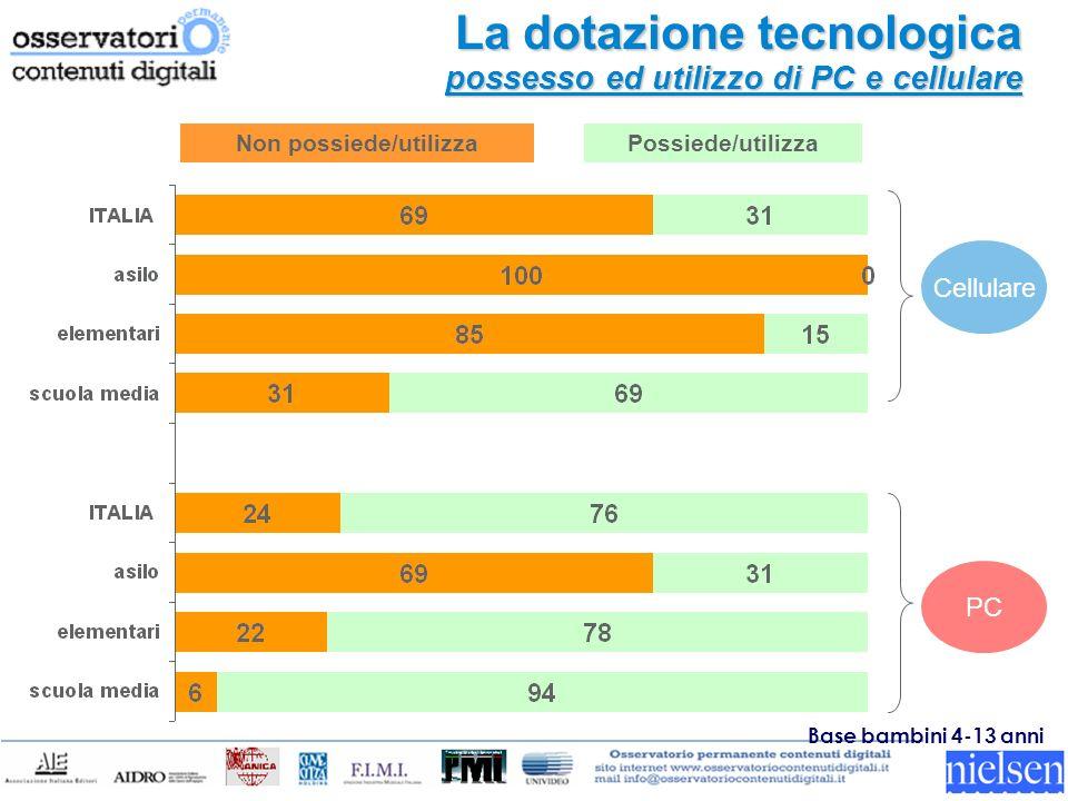 La dotazione tecnologica possesso ed utilizzo di PC e cellulare Non possiede/utilizzaPossiede/utilizza Base bambini 4-13 anni Cellulare PC