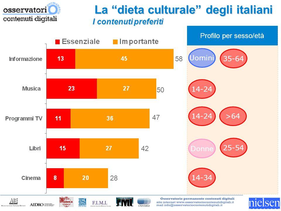 La dieta culturale degli italiani Dati in percentuale 58 50 47 42 28 14-24 Profilo per sesso/età 14-24 >64 25-54 Donne 35-64 Uomini 14-34 I contenutipreferiti I contenuti preferiti