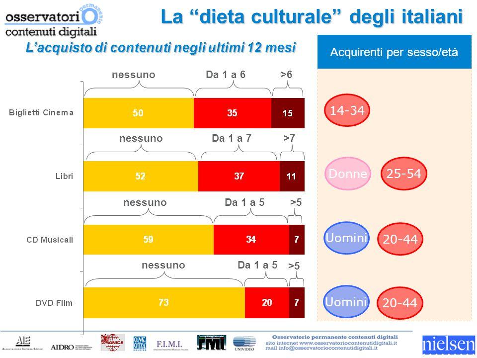 La dieta culturale degli italiani 25-54 Acquirenti per sesso/età Donne 20-44 Uomini Lacquisto di contenuti negli ultimi 12 mesi nessunoDa 1 a 6>6 nessunoDa 1 a 7>7 nessunoDa 1 a 5>5 nessunoDa 1 a 5 >5 20-44 Uomini 14-34