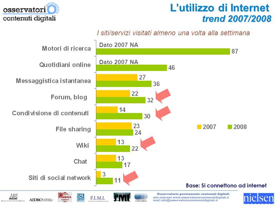Lutilizzo di Internet trend 2007/2008 Base: Si connettono ad internet I siti/servizi visitati almeno una volta alla settimana Dato 2007 NA