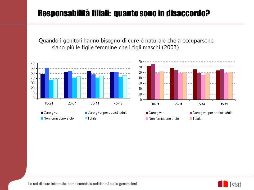 Le reti di aiuto informale: come cambia la solidarietà tra le generazioni Responsabilità filiali: quanto sono in disaccordo? Quando i genitori hanno b