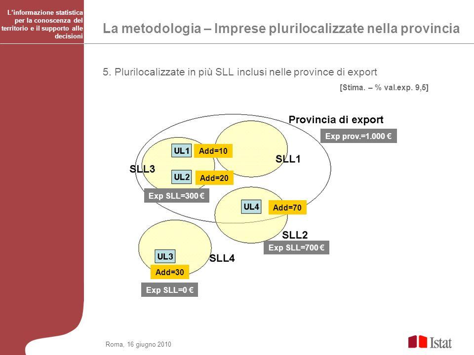 Roma, 16 giugno 2010 La metodologia – Imprese plurilocalizzate nella provincia 5. Plurilocalizzate in più SLL inclusi nelle province di export [Stima.