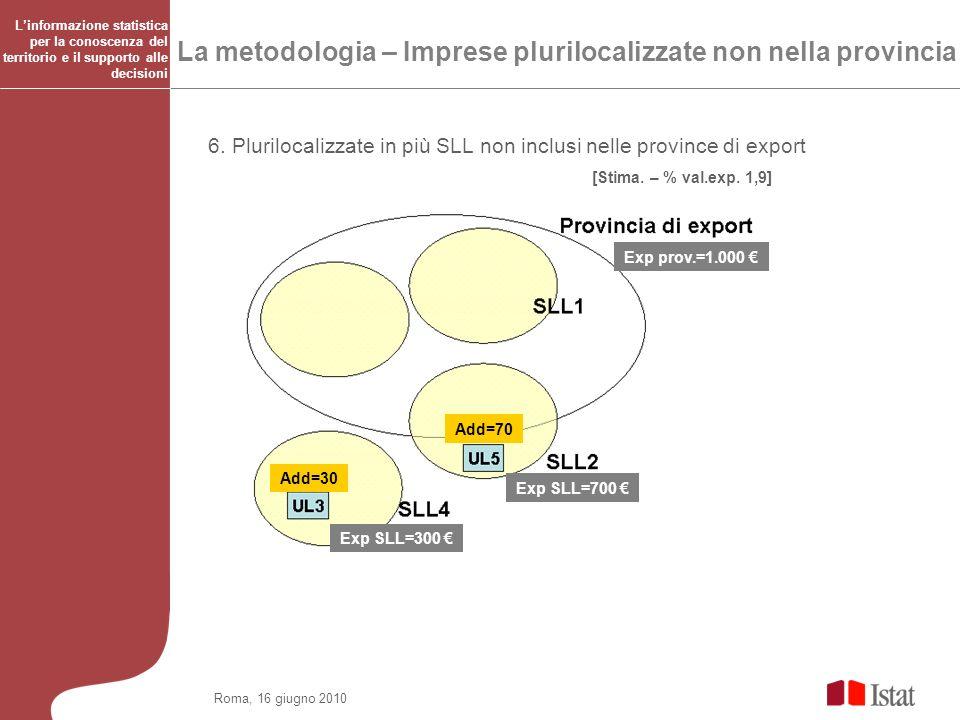 Roma, 16 giugno 2010 La metodologia – Imprese plurilocalizzate non nella provincia 6. Plurilocalizzate in più SLL non inclusi nelle province di export