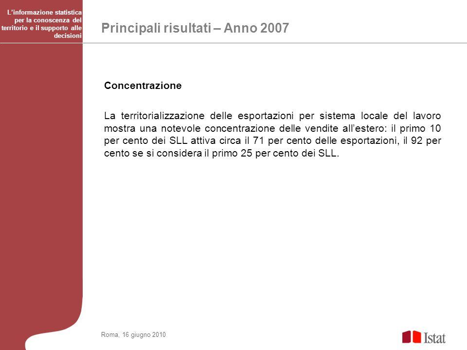 Principali risultati – Anno 2007 Roma, 16 giugno 2010 Concentrazione La territorializzazione delle esportazioni per sistema locale del lavoro mostra u