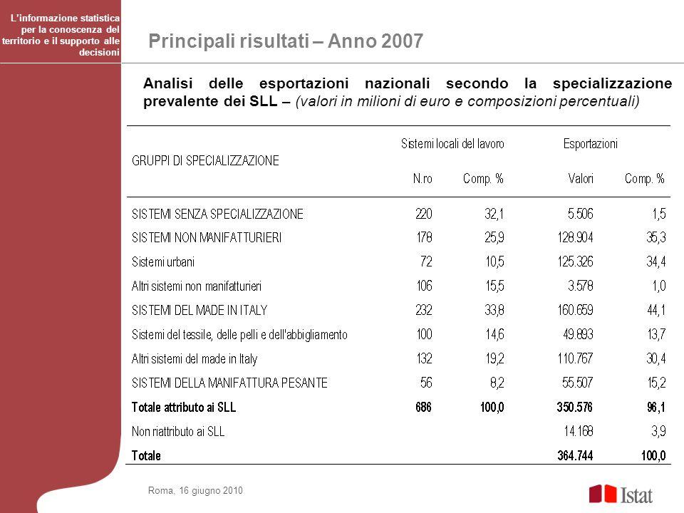 Principali risultati – Anno 2007 Roma, 16 giugno 2010 Analisi delle esportazioni nazionali secondo la specializzazione prevalente dei SLL – (valori in