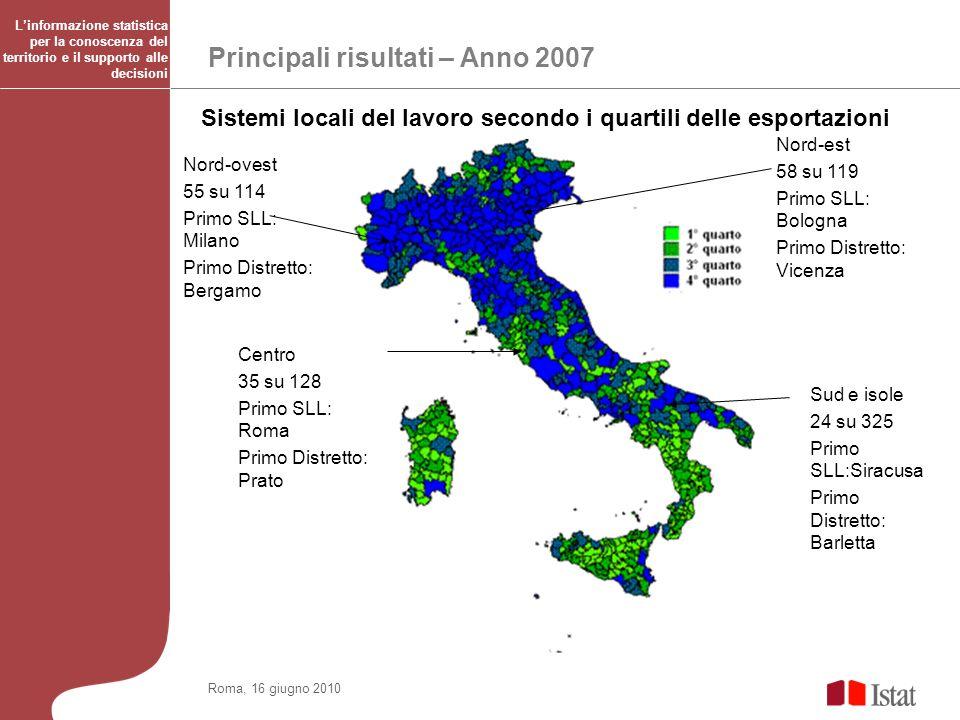 Principali risultati – Anno 2007 Roma, 16 giugno 2010 Sistemi locali del lavoro secondo i quartili delle esportazioni Linformazione statistica per la