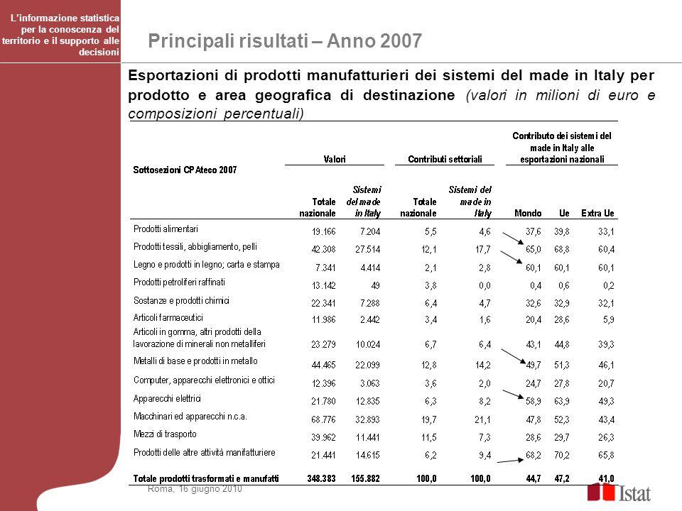 Principali risultati – Anno 2007 Roma, 16 giugno 2010 Esportazioni di prodotti manufatturieri dei sistemi del made in Italy per prodotto e area geogra