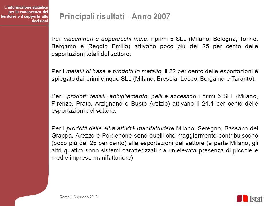 Principali risultati – Anno 2007 Roma, 16 giugno 2010 Per macchinari e apparecchi n.c.a. i primi 5 SLL (Milano, Bologna, Torino, Bergamo e Reggio Emil