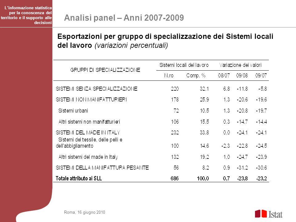 Analisi panel – Anni 2007-2009 Roma, 16 giugno 2010 Esportazioni per gruppo di specializzazione dei Sistemi locali del lavoro (variazioni percentuali)
