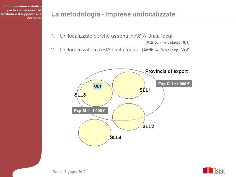 Roma, 16 giugno 2010 La metodologia - Imprese unilocalizzate 1.Unilocalizzate perché assenti in ASIA Unita locali [Attrib. – % val.exp. 0,1] 2. Uniloc