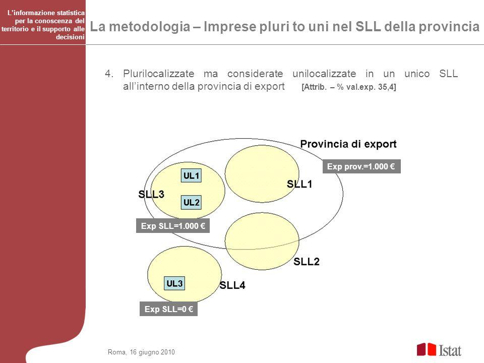 Roma, 16 giugno 2010 La metodologia – Imprese pluri to uni nel SLL della provincia 4. Plurilocalizzate ma considerate unilocalizzate in un unico SLL a