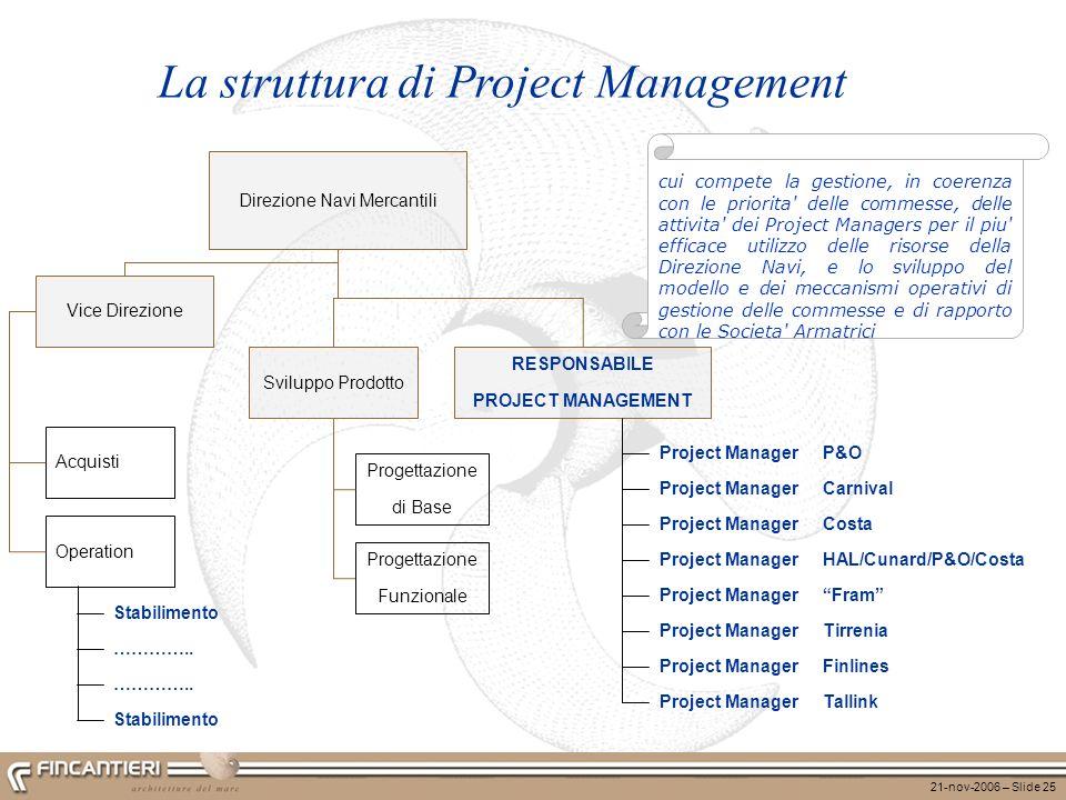 21-nov-2006 – Slide 25 La struttura di Project Management Direzione Navi Mercantili RESPONSABILE PROJECT MANAGEMENT cui compete la gestione, in coeren