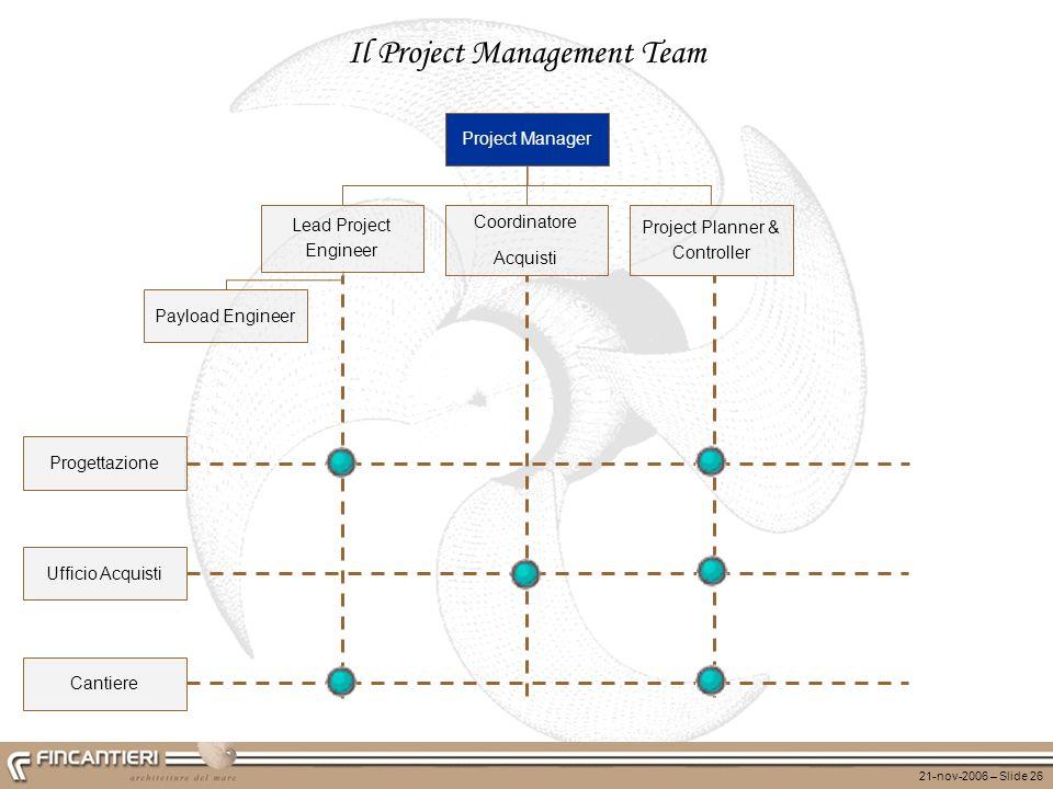 21-nov-2006 – Slide 26 Project Manager Il Project Management Team Progettazione Ufficio Acquisti Cantiere Lead Project Engineer Coordinatore Acquisti