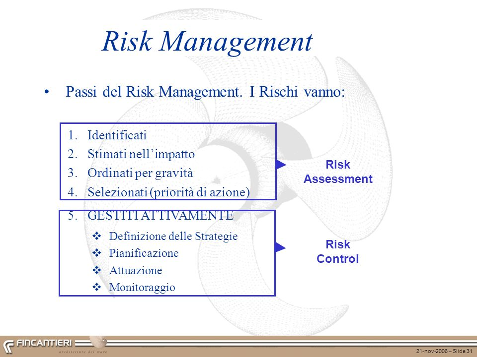 21-nov-2006 – Slide 31 Passi del Risk Management. I Rischi vanno: 1.Identificati 2.Stimati nellimpatto 3.Ordinati per gravità 4.Selezionati (priorità