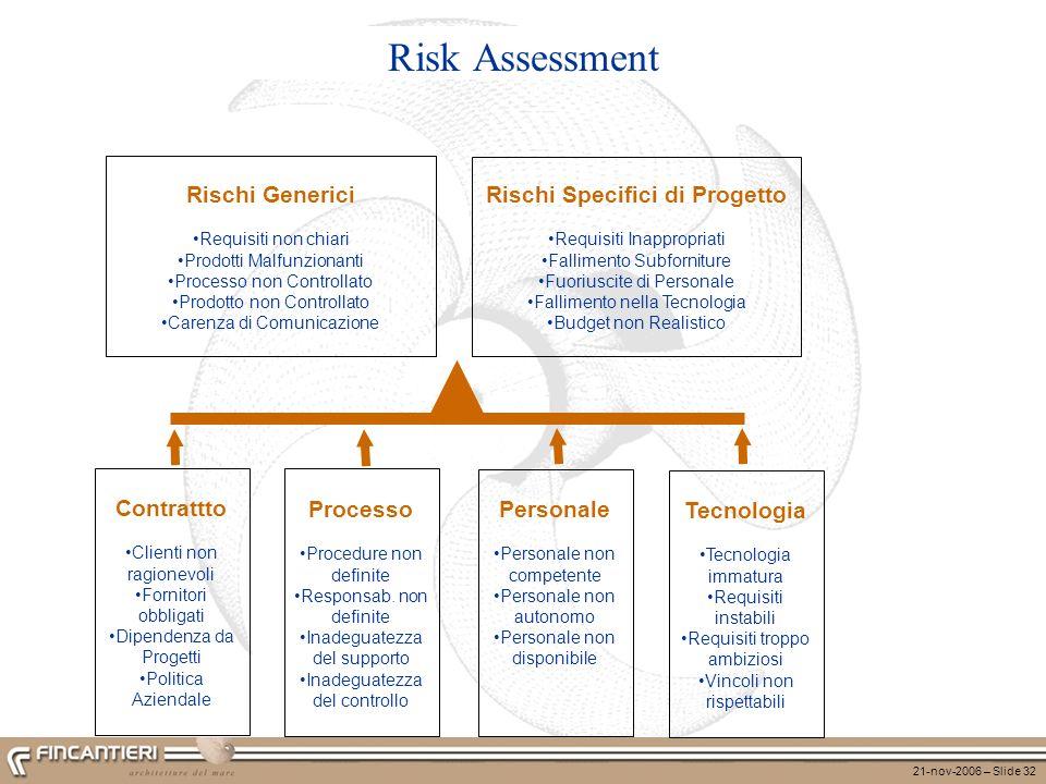 21-nov-2006 – Slide 32 Risk Assessment Contrattto Clienti non ragionevoli Fornitori obbligati Dipendenza da Progetti Politica Aziendale Processo Proce