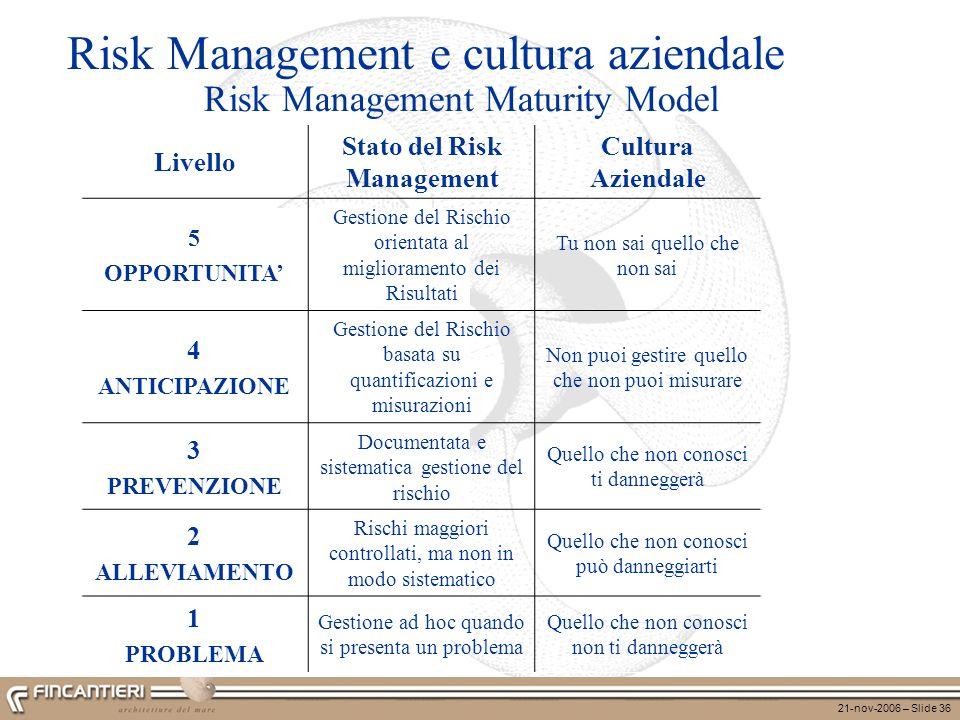 21-nov-2006 – Slide 36 Risk Management Maturity Model Livello Stato del Risk Management Cultura Aziendale 5 OPPORTUNITA Gestione del Rischio orientata