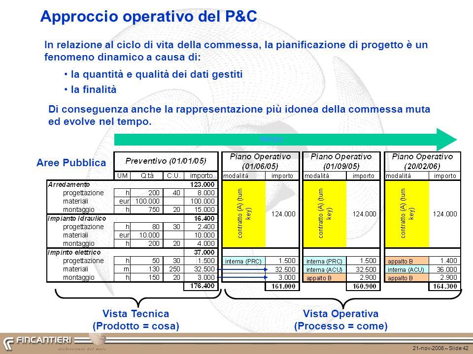21-nov-2006 – Slide 42 Approccio operativo del P&C Vista Tecnica (Prodotto = cosa) Vista Operativa (Processo = come) tempo In relazione al ciclo di vi