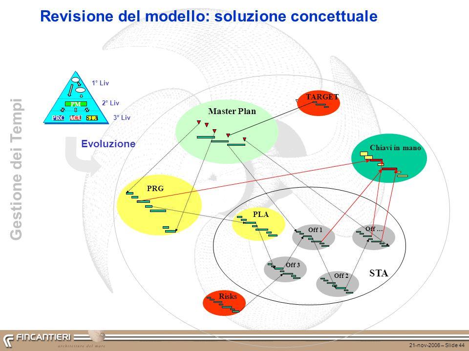 21-nov-2006 – Slide 44 Revisione del modello: soluzione concettuale PRG Master Plan STA Chiavi in mano PLA Risks Off 1 Off 2 Off 3 Off … PRCACUSTA PM