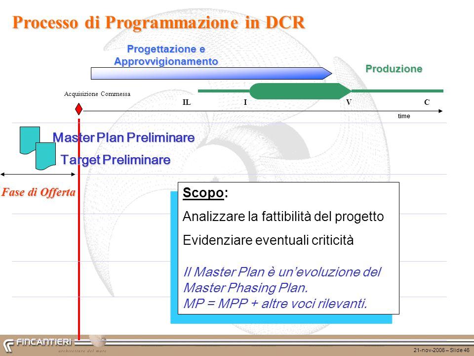 21-nov-2006 – Slide 46 ILCVI Processo di Programmazione in DCR Produzione time Progettazione e Approvvigionamento Fase di Offerta Target Preliminare M